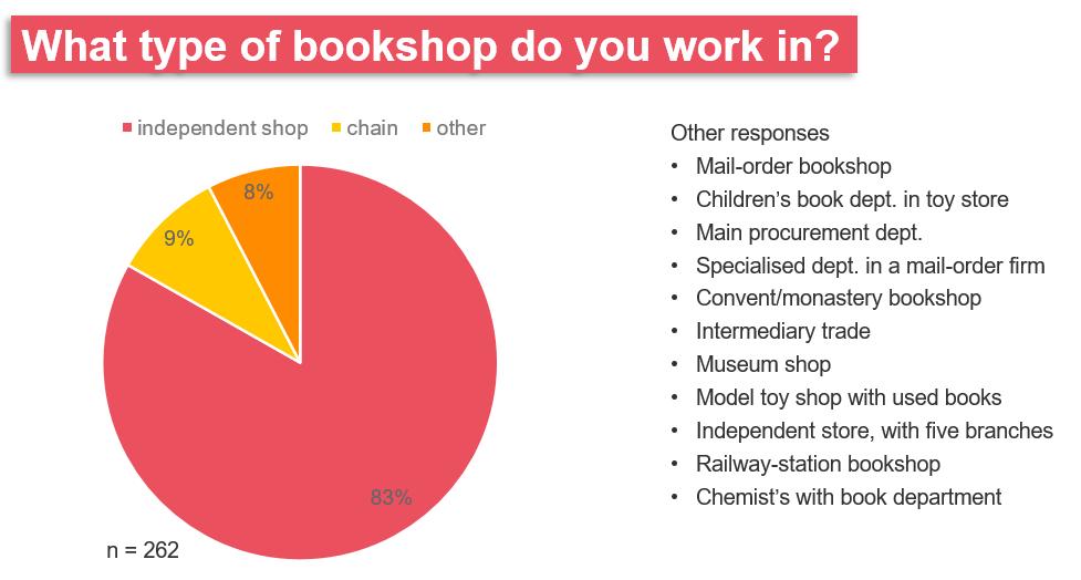 type of bookshop